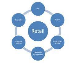 Research paper on retail banking